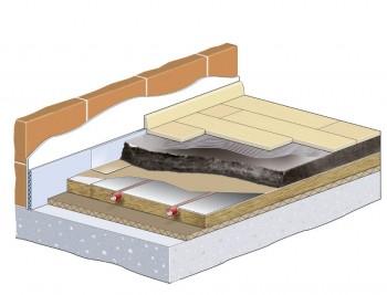 Aufbaustruktur einer Fußbodenheizung