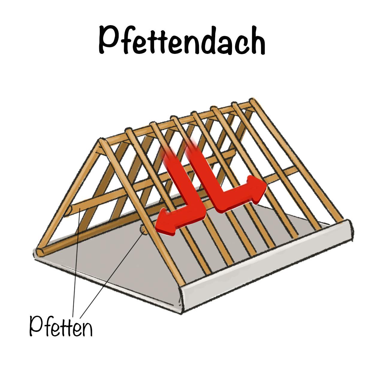 Pfettendach Konstruktion